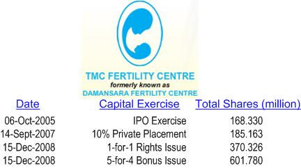 TMC Life Capital Exercise