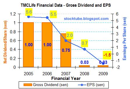 TMC Life Dividend EPS