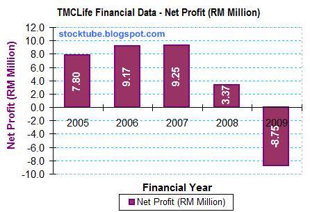 TMC Life Net Profit