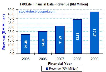 TMC Life Revenue