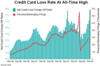 Credit Card Losses