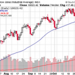 Why Stocks didn't take cue from Jobless Rate?