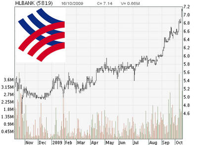 Hong Leong stock chart