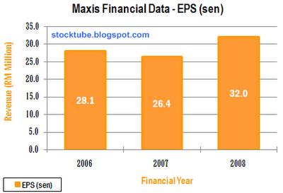 Maxis EPS