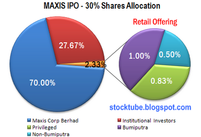 Maxis IPO Share Allocation