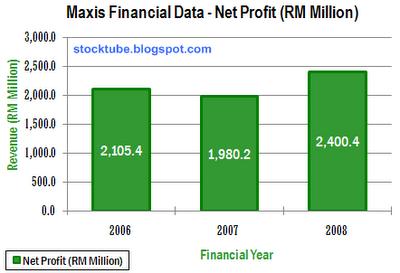 Maxis Net Profit