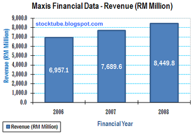 Maxis Revenue