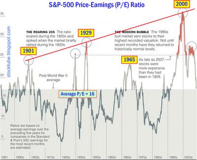 PE Ratio History S&P500
