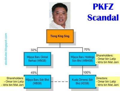 PKFZ Scandal Companies