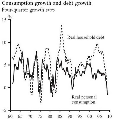US Consumption Growth