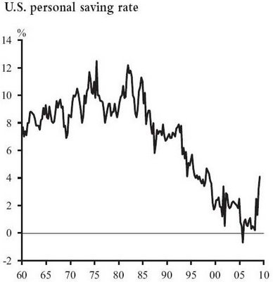US Personal Saving Rate