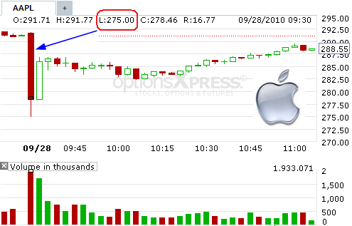 Apple Stock Sudden Plunge