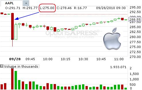Apple Stock Sudden Plunge