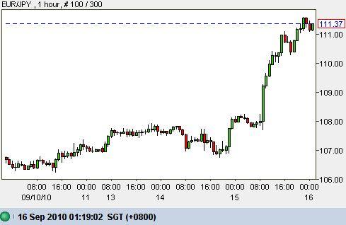Currency EUR JPY Euro Yen