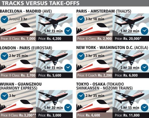 Flight vs High Speed Train