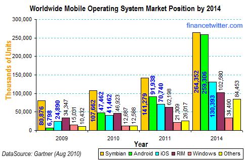 Mobile OS Market Shares 2014