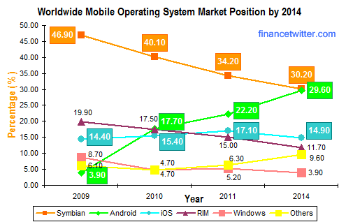 Mobile OS Market Leaders 2014