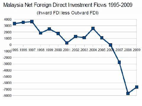 Malaysia FDI Plunge 2009