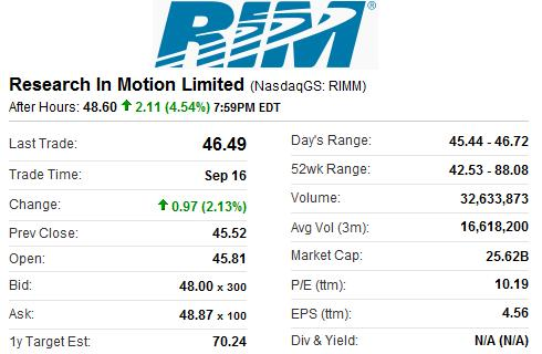 RIMM Earnings After Hours Trading