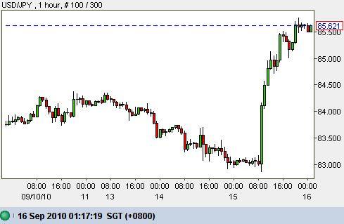 Currency USD JPY Dollar Yen