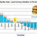 Big Mac Index, China & Malaysia Currencies Undervalued?