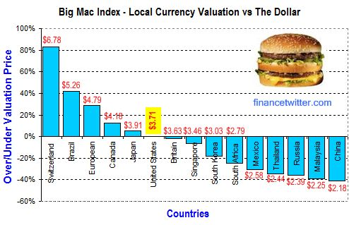 Big Mac Index China Malaysia Currencies
