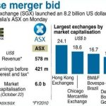 SGX and ASX $8.4 Bilion Merger – A New Powerhouse