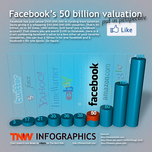 Facebook $50billion Valuation