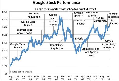 Google GOOG Stock Performance 2004 - 2011
