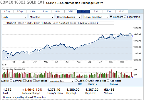 Gold Price 1 Year