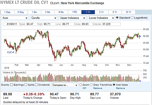 Oil Price 1 Year