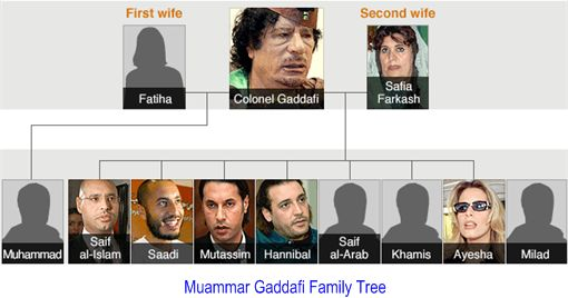Gaddafi Family Tree