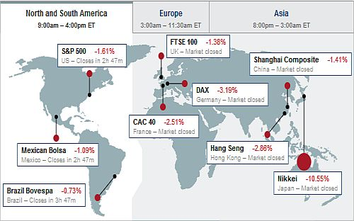 Japan Earthquake Effect on Global Stock Markets