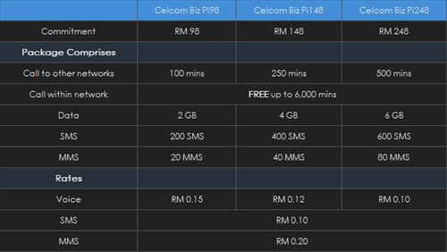 Celcom iPhone 4 Plan