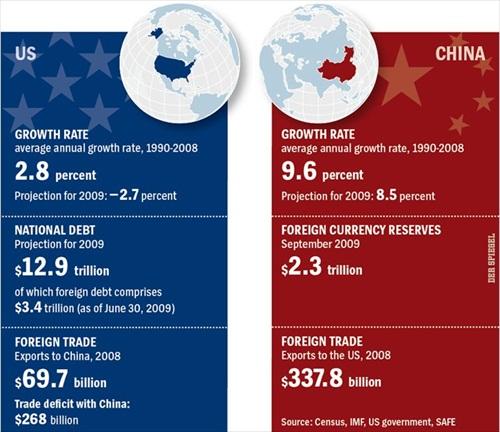 China USA Economy Comparison