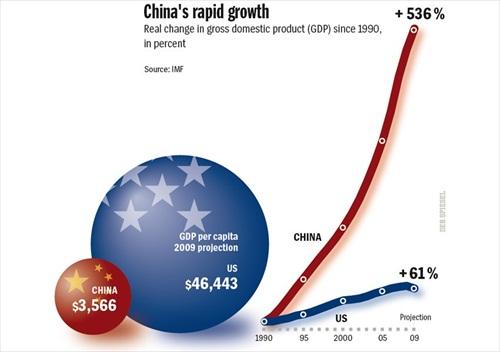 China USA GDP Growth since 1990