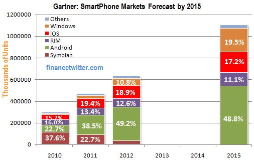 Gartner Smart Phone Forecast 2015