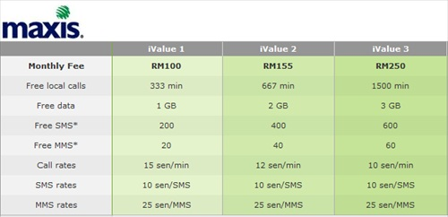Maxis iPhone 4 Plan