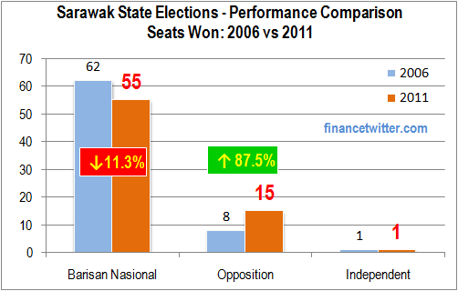 Sarawak Elections 2011 Performance Comparison