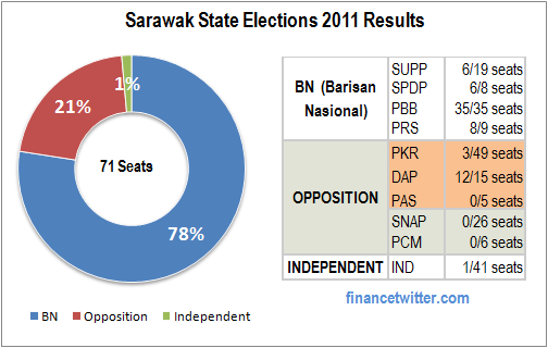 Sarawak Elections 2011 Results