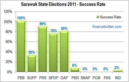 Sarawak Elections 2011 Parties Success Rate