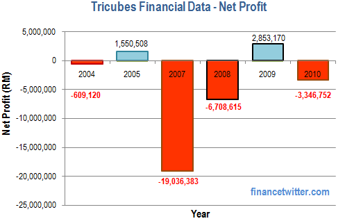 Tricubes Financial Data Net Profit
