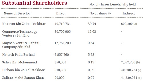 Tricubes Substantial Shareholders Commerce Group