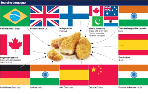 UAE Chicken Nuggets, 14 Ingredients from 11 countries