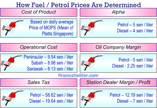 How Petrol Prices Are Determined or Calculated