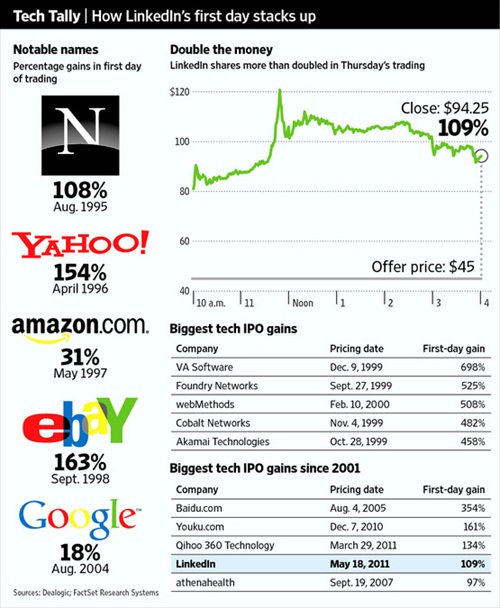 LinkedIn Tech IPO Gains History