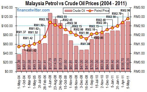 Malaysia Petrol Price vs Crude Oil