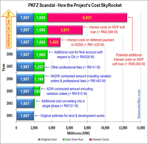 PKFZ Scandal How the Cost SkyRocket