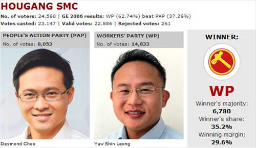 Singapore Election 2011 Hougang SMC