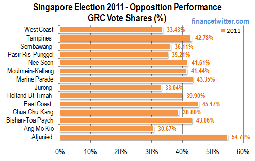 Singapore Election 2011 Opposition Performance GRC